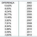 Cálculo FGTS diferença defasagem FGTS 1999 a 2013 INPC
