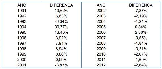 Cálculo da diferença desfasagem FGTS 1999 a 2013 INPC