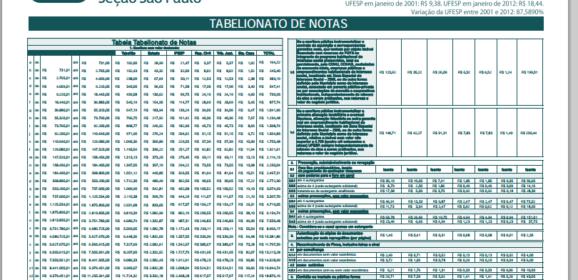 Tabela de Custas do Registro de Imóveis